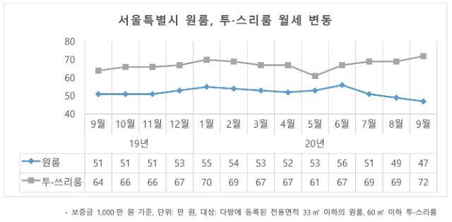 서울 평균 원룸 월세 47만원…2년만에 최저치