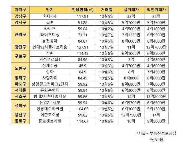 서울 아파트 상승세 지속...10월 거래 절반이 신고가
