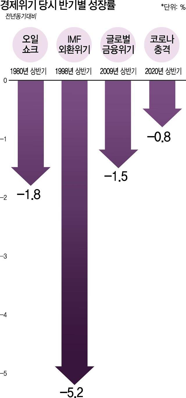 한국 경제성장률 전망 -1.9%…OECD 중 2위