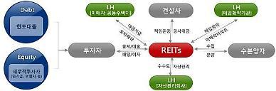 LH, 김포마송․파주운정3 주택개발리츠 우선주 공모 시행