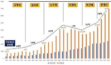 강남 아파트 매맷값도, 전셋값도 현 정부서 역대 최고