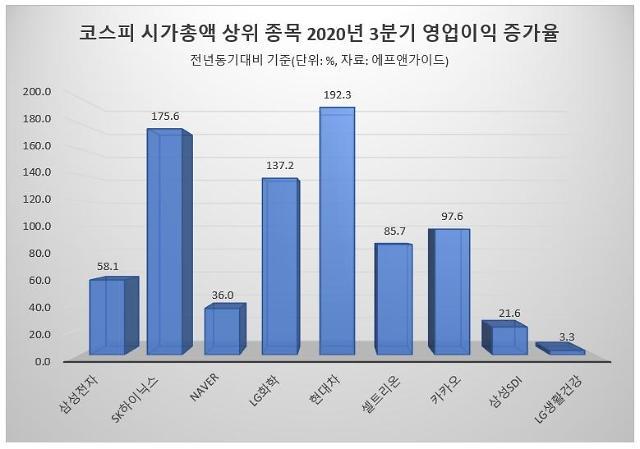 3분기 어닝시즌 돌입…시총 상위 대형주 영업익 70% 증가 전망