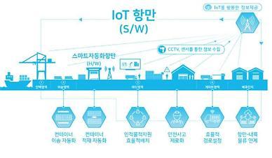실시간 화물 위치 확인...부산항 국내 최초 지능형 5G 시범 구축