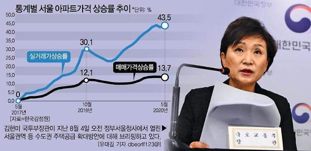 정부 14% vs 시민단체 57%...집값 상승률 인식차 왜 벌어지나