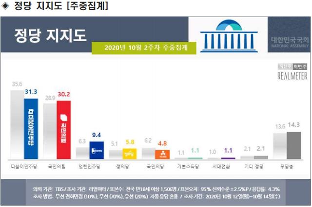 [리얼미터] 상당폭 하락한 민주 31.3%…국민의힘과 오차범위