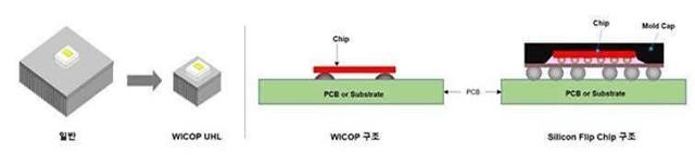 서울반도체, 방열 성능 40% 우수한 LED 신제품 양산