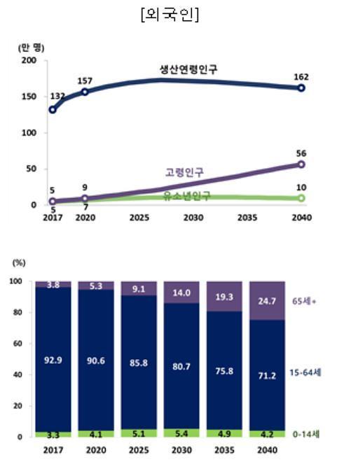 연령계층별 인구 및 구성비, 2017~2040.[통계청 제공]