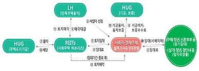 LH, 경기도 양주 옥정서 사회임대주택 사업자 공모