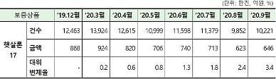 [2020 국감] 경기침체 취약한 '햇살론17' 대위변제율 3.4%까지 상승