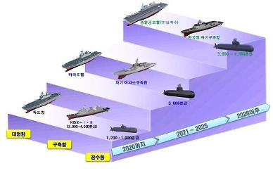 Navy chief proposes launch of S. Koreas first light aircraft carrier in 2033