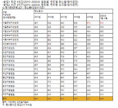 [2020 국감] 서울중앙지법 지난해 항소율 전국 최고…박주민 의원 항소율 높은 것은 재판 신뢰도 낮다는 것