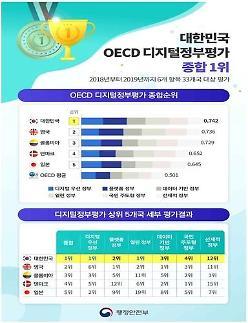 韩国在经合组织数字政府评估中居首