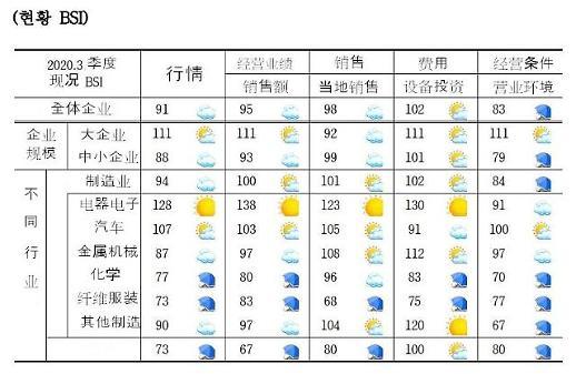 中国疫情防控得力 在华韩企景气创新高