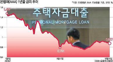 [저점 찍은 대출금리] 주담대 금리 일제히 상승 전환...최대 9bp 상향 조정