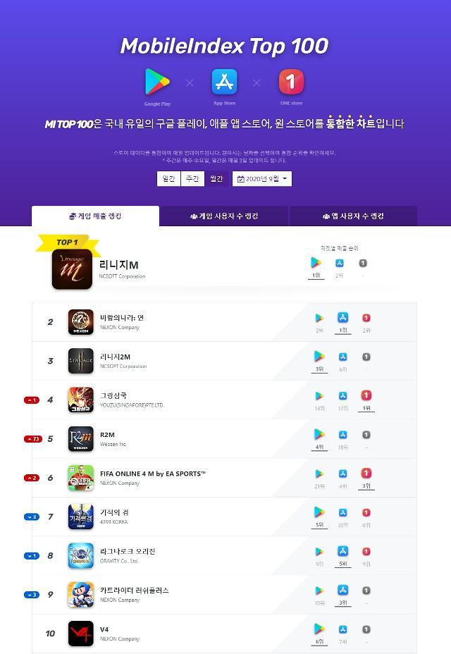 엔씨소프트 리니지M 3개월 연속 매출 1위... 넥슨 '바람의나라: 연' 2위