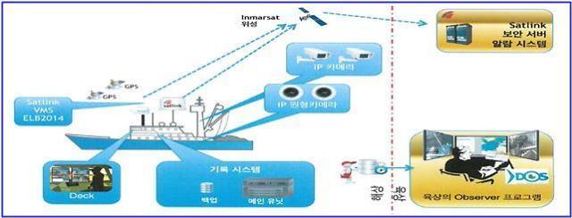 원양어선 불법어업 실시간 감시...국내 최초 전자모니터링 도입