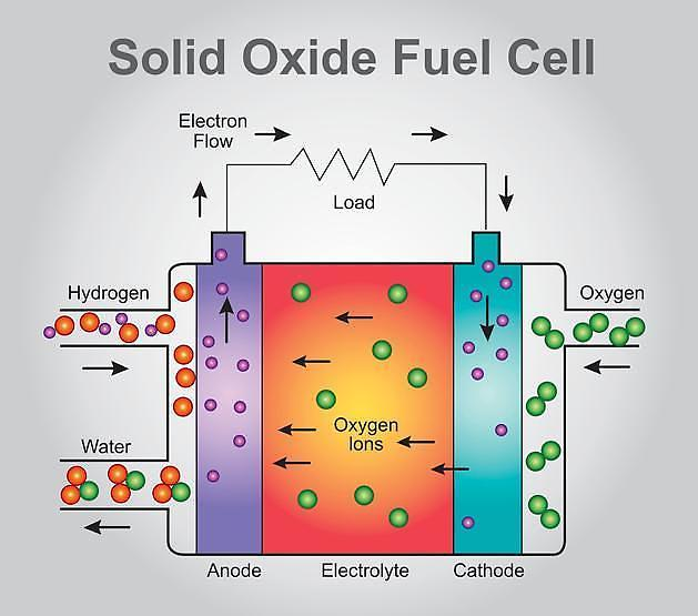 Doosan Fuel Cells board approves investment in solid oxide fuel cell facilities