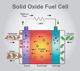 .Doosan Fuel Cells board approves investment in solid oxide fuel cell facilities.