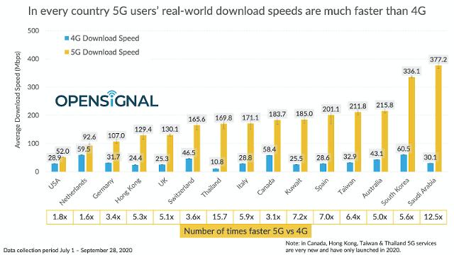 한국 5G 속도 1위 거의 따라잡아... 사우디-화웨이 연합 상대 분투