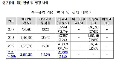 [2020 국감]인국공 연구용역 예산 81% 집행 안해