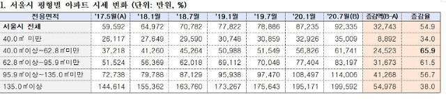 """[2020 국감] """"현 정부서 서민 평형(전용 40~62.8㎡)이 가장 많이 올랐다"""""""