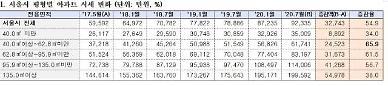 [2020 국감] 현 정부서 서민 평형(전용 40~62.8㎡)이 가장 많이 올랐다