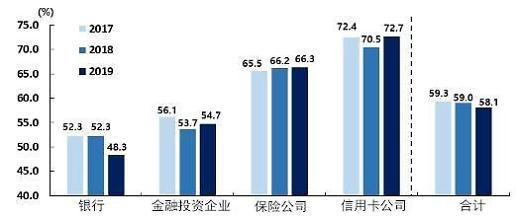 韩国金融机构去年投入信息保护人力同比增加1.9%