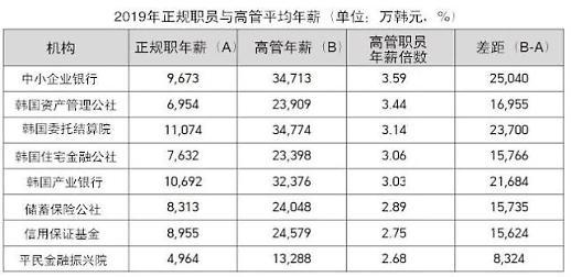 韩国国有金融企业职员四成年薪破亿