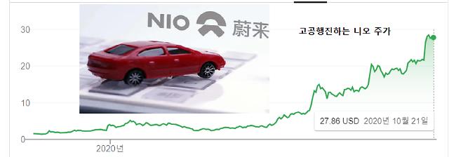 [중국기업]中전기차 니오 1년새 주가 20배 이상 급등…테슬라 킬러될까