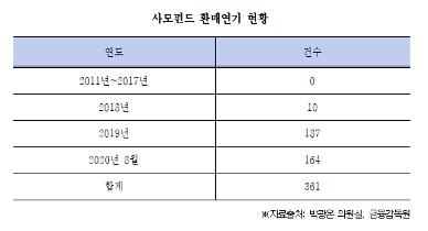 """[2020 국감] """"사모펀드 규제완화 이후 환매연기 361건"""""""