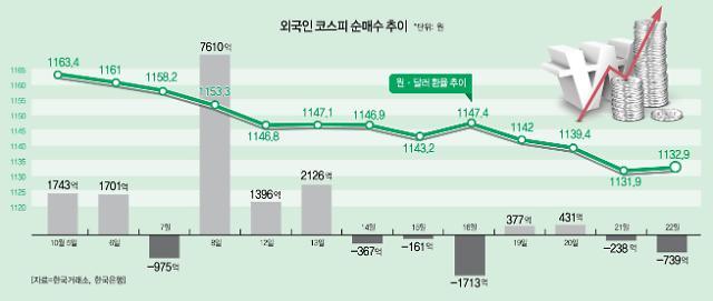 """원화 강세에도 외국인 싸늘…""""경제 펀더멘털 회복돼야"""""""