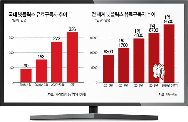 [IT이슈 리마인드] ① 코로나 특수 주춤한 넷플릭스, 한국이 살렸다 外
