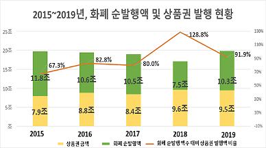 [2020 국감] 고용진 조폐공사 발행 상품권, 위·변조 취약 지적