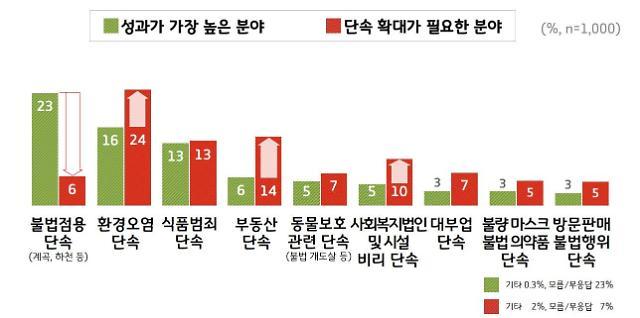 경기도 특사경 올해 최고성과는?...'하천·계곡 불법점용 단속'