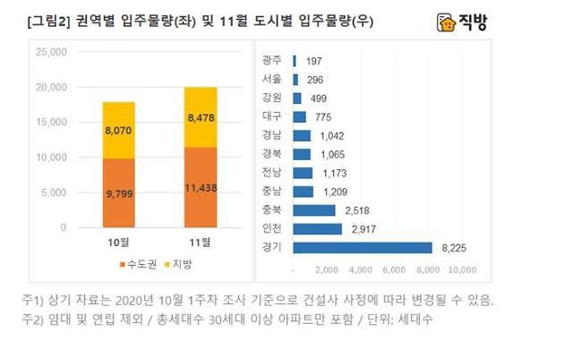 연말까지 공급가뭄…11월 서울 입주물량 2년 7개월 만에 최저치