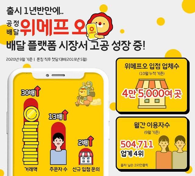 후발 배달 앱 위메프오, 출시 1년 반 만에 거래액 30배 성장