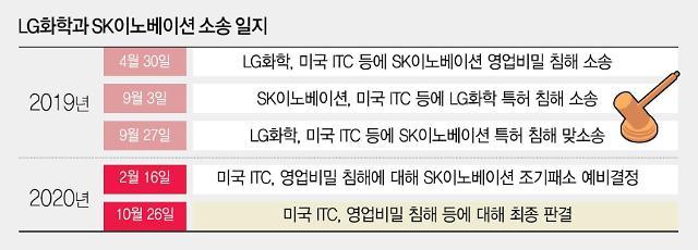 """美 ITC, LG화학-SK이노 배터리소송 최종선고 또 연기...""""이유 안밝혀""""(종합)"""