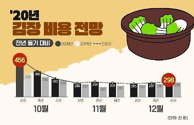 김장 늦출수록 비용 덜 든다...11~12월 30만원 안팎