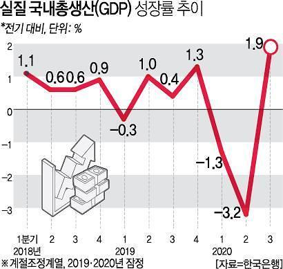 3분기 경제성장률 1.9%…역성장 끊고 반등 신호탄(종합)