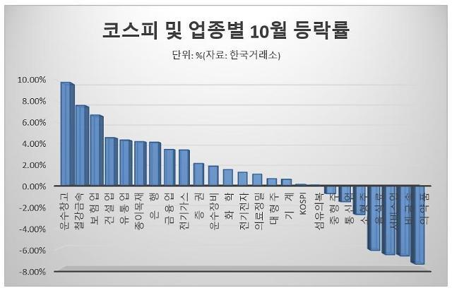 배당 매력 상승…가치주 업종 코스피 상승률 상위권 차지