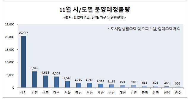 가을 분양시장 큰 장 선다…경기도 42.2%로 비중 최고