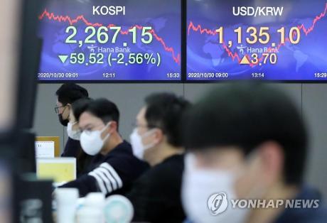외인·기관 팔자 행렬에 원·달러 환율 상승 마감