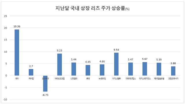 [자료=한국거래소]
