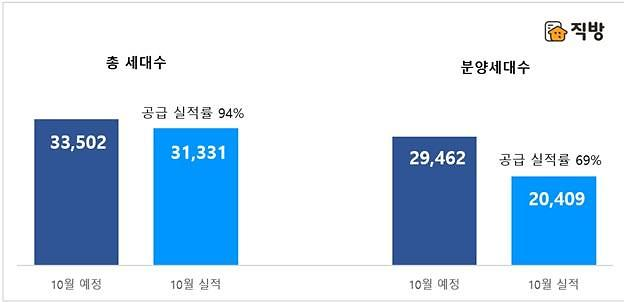 11월 전국서 4만8903가구 분양...전년비 56%↑
