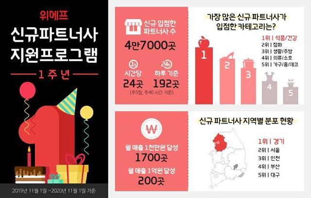 위메프, 신규 협력사 지원 1주년…4만7000개 입점 돌파
