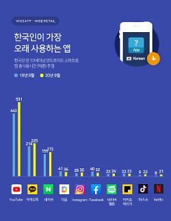 Các ứng dụng được người Hàn Quốc sử dụng nhiều nhất