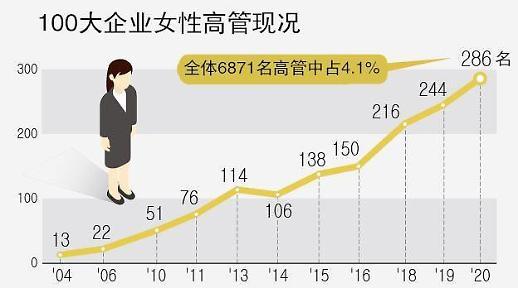 女性能顶半边天 三星电子持续提升女性高管比例