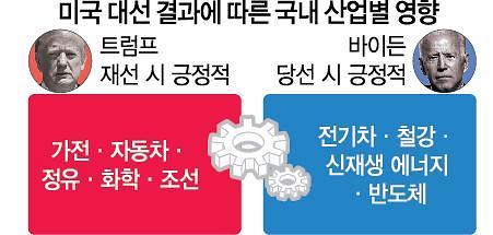 """가전·車·조선은 """"트럼프"""", 신재생·반도체는 """"바이든"""""""