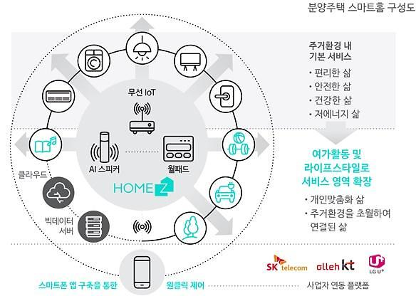 LH, 스마트홈 서비스 홈즈로 똑똑한 주거공간 만든다
