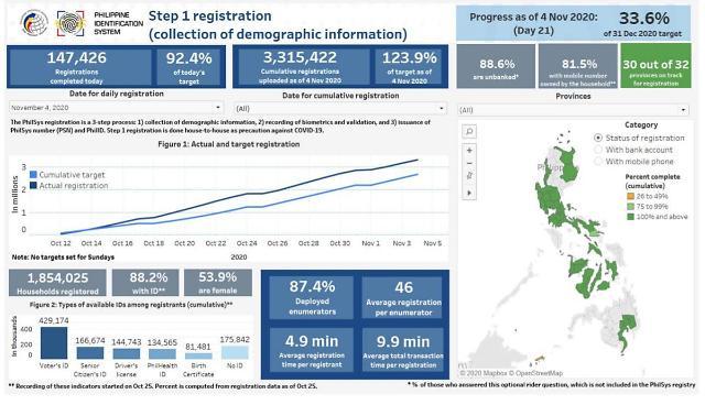 [NNA] 필리핀 신분증 발급, 1단계 300만명 완료